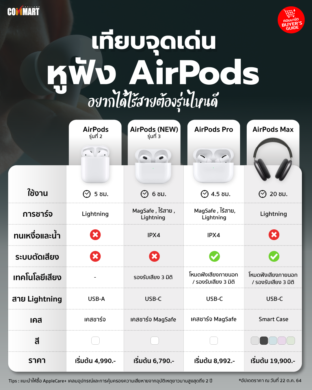 เทียบจุดเด่นหูฟัง AirPods อยากได้ไร้สายต้องรุ่นไหนดี