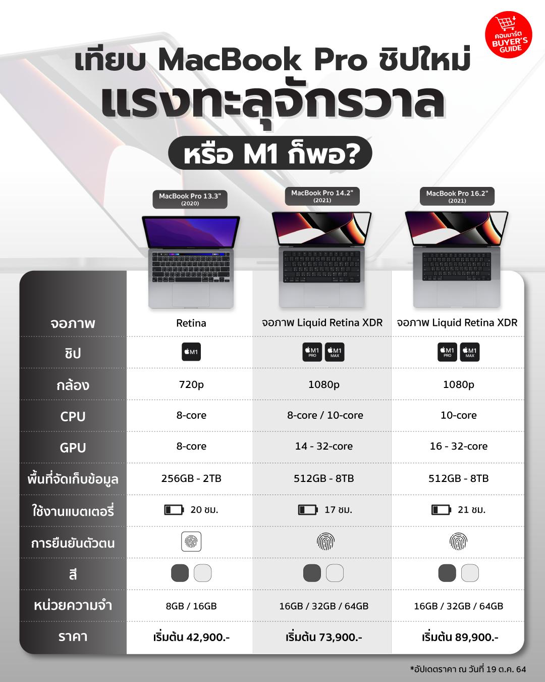 เทียบ MacBook Pro ชิปใหม่ แรงทะลุจักรวาล หรือ M1 ก็พอ?
