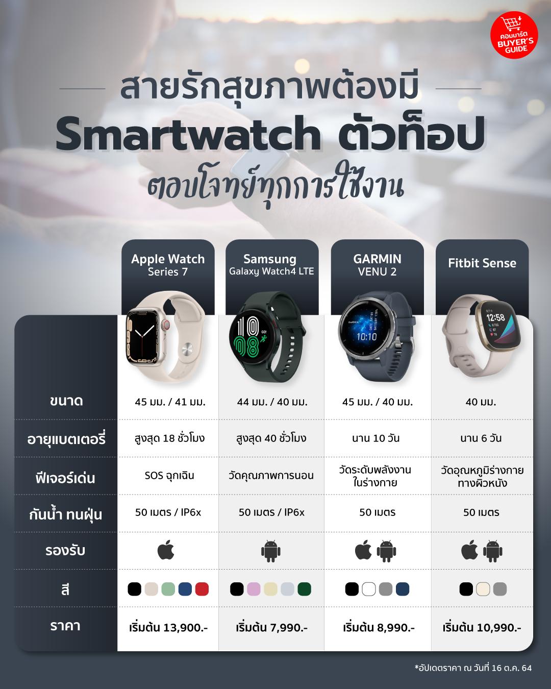 สายรักสุขภาพต้องมี Smartwatch ตัวท๊อป ตอบโจทย์ทุกการใช้งาน