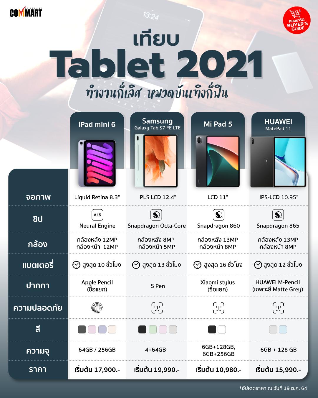 เทียบ Tablet 2021 ทำงานก็เลิศ หมวดบันเทิงก็ฟิน